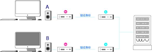 IP分散式矩陣系統|UHD OVER IP|HDMI|4K|米尔康|多媒体|